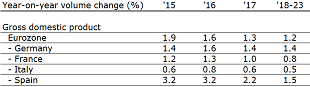 Table 5: Medium term growth forecast eurozone Member States
