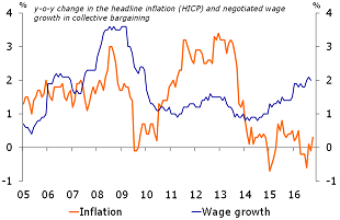Figure 2: Wages growth now well above inflation