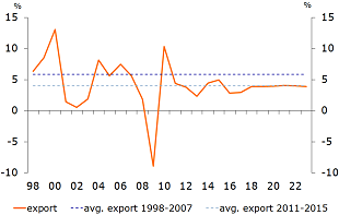 Figure 1: Export growth remains stuck at the post-crisis rate