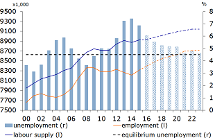 Figure 3: Unemployment to approach its equilibrium value in 2023