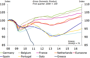 Figure 2: Italy's recovery lagging other Eurozone countries