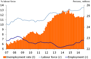 Figure 4: The labour market isn't doing great either