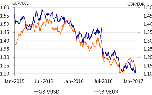 Figure 1: Sterling against dollar and euro