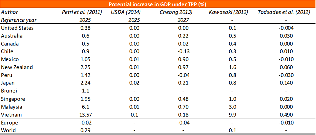 Table 1: Possible welfare effects under TPP