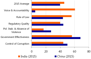 Figure 1: China and India, WGIs 2015