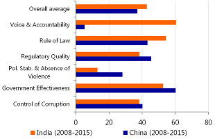 Figure 2: China and India, WGIs average 2008-2015