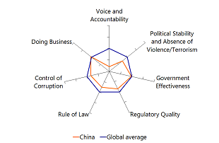 Figure 5: China's institutional quality indicator, deviations from global average
