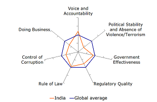 Figure 6: India's institutional quality indicator, deviations from global average