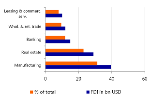 Figure 10: Most FDI in manufacturing
