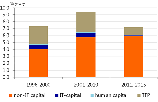 Figure 4: Productivity growth in China is mainly driven by non-IT capital investment