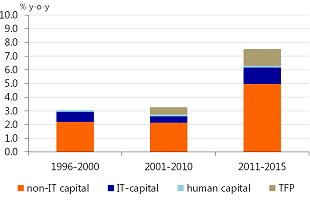 Figure 5: Productivity growth in India is picking up due to invest in ICT and non-ICT capital goods