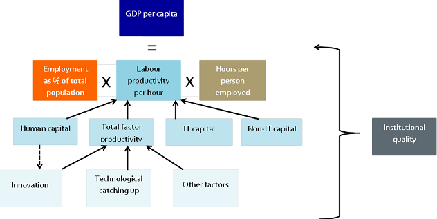 Figure 6: Determinants of GDP per capita