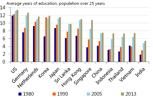 Figure 8: Indian population has an average education of just over 5 years