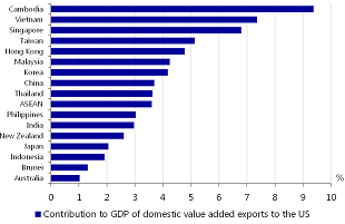 Figure 3: Exports to the US are an important contributor to Asian GDP