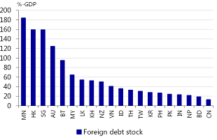 Figure 7: Asian foreign debt stocks end-2016