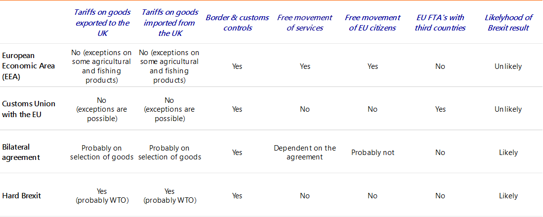 Future Trade With The Uk Harder And More Expensive Raboresearch
