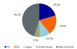 Figure 5: China's major export partners