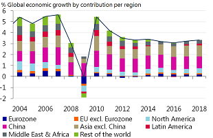 Figure 1: Growth is picking up in the US, Russia and Latin America, but weakening in Europe and Asia