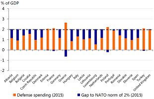 Figure 2: Increased expenditure on defence in exchange for Trump's support?