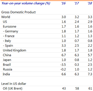 Table 1: Outlook for world's largest economies shows a mixed picture