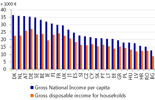 Figure 1: French households enjoy one of the highest disposable incomes in Europe