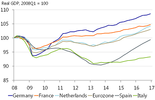Figure 2: France recovered fast after the crisis, only to stagnate later on
