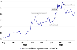 Figure 7: 'Le Pen fever': Markets respond strongly to stronger polls for Le Pen