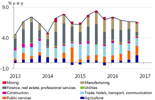 Figure 3: Lower real estate activity has been counterbalanced by higher manufacturing and agricultural activity