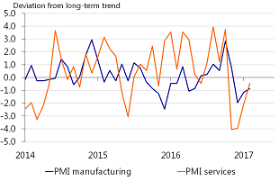 Figure 4: PMI points to a rebound