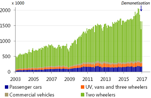 Figure 5: Vehicle sales shows a sharp V-shape rebound