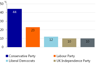 Figure 1: Conservatives lead by 21 percentage points