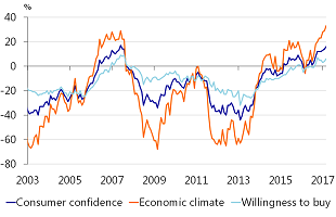 Figure 1: Consumer confidence is high...