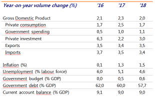 Table 1: Key data for the Netherlands