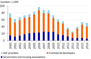 Figure 1.15: Housing associations in particular building fewer homes