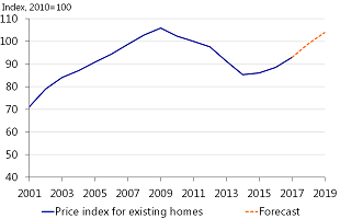 Figure 1.16: House prices rising faster in 2017