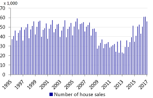 Figure 1.1: Number of transactions per quarter