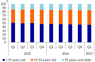 Figure 1.2: Transactions by age group