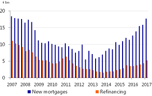 Figure 2.1: Number of mortgage approvals rising
