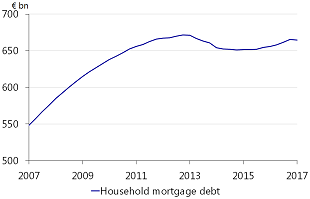 Figure 2.2: Existing mortgage debt stable