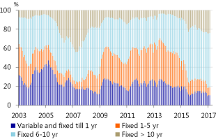 Figure 2.5: Long fixed-rate period remains popular
