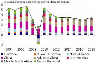 Figure 1: Global growth accelerates somewhat…