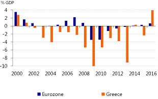 Figure 3: Average primary surplus in the Eurozone is significantly lower than 3.5% of GDP