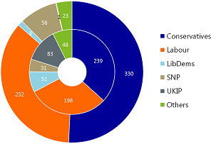 "Figure 2: Tories, Labour and SNP all enjoy a ""FPTP dividend""; UKIP clearly did not!"