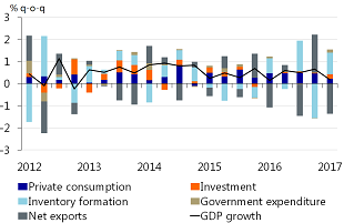 Figure 6: GDP growth slows in 17Q1