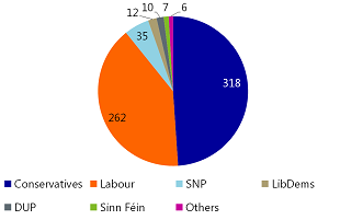 Figure 2: Hung parliament; DUP to the rescue?