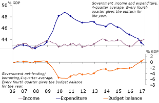 Figure 4: Government budget surplus increases