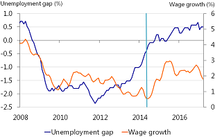 Figure 10: UK wage growth and the unemployment rate show a similar pattern