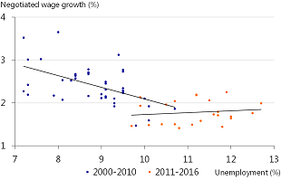 Figure 11: The eurozone Philips curve is flat since 2011Q1