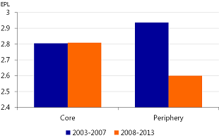 Figure 13: Labour market rigidities have fallen significantly in the periphery