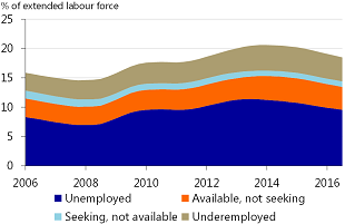 Figure 14: According to the ECB, there is increased slack present in the labour market